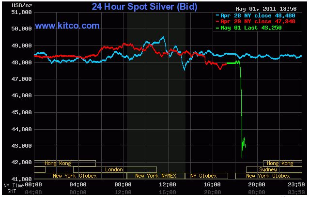 SilverCrash Has the Silver Bubble Finally Burst?  Is Silver Investing a Bad Idea?