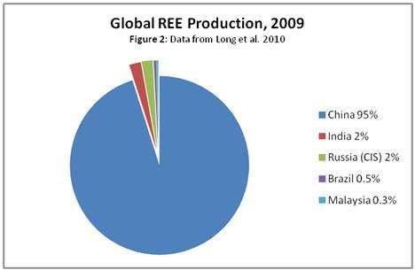 2009 REE Production Chart Wealth Secrets For Creating Wealth Long Term